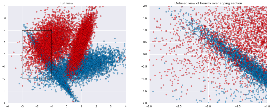 Understanding Gradient Boosting, Part 1 — Data Stuff